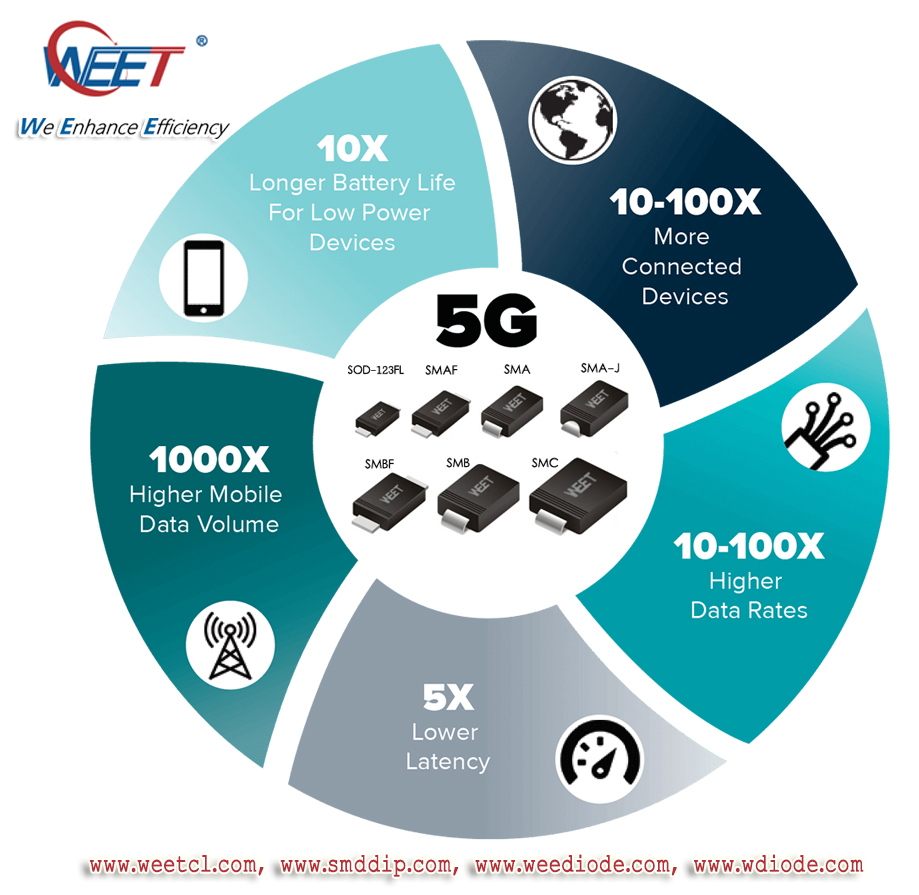 WEET 5G Applications in Transient Voltage Suppressors SMCJ24CA and Schottky Rectifiers and TVS Didoe